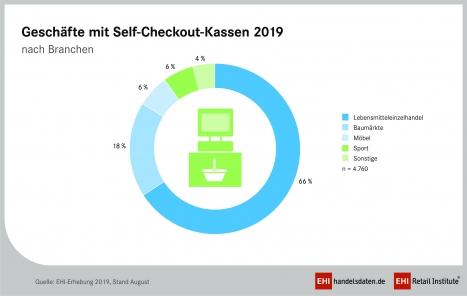 Rund zwei Drittel aller Geschäfte mit SB-Kassen sind im Lebensmitteleinzelhandel zu finden (Quelle: EHI)